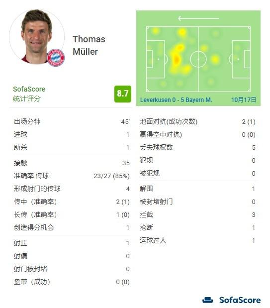 托马斯-穆勒半场数据:一个进球、一个助攻,四次传球形成射门